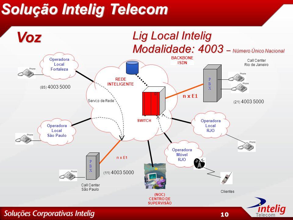 Telecom 10 Solução Intelig Telecom PBXPBX Operadora Móvel RJO (21) 4003 5000 Call Center Rio de Janeiro Operadora Local RJO Operadora Local São Paulo