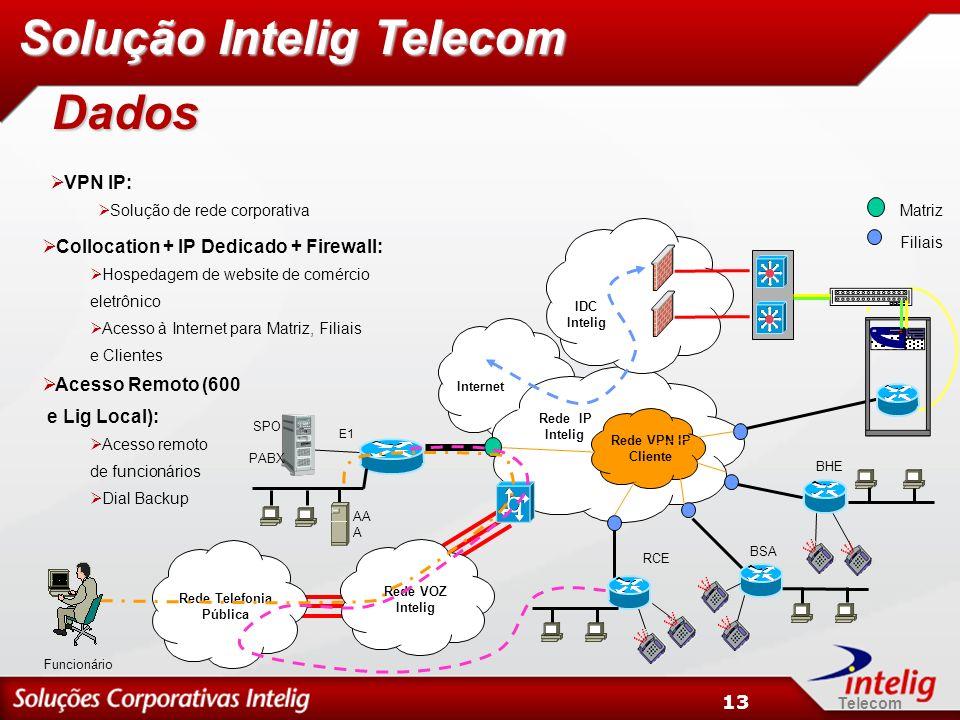 Telecom 13 Matriz Filiais SPO BHE BSA RCE PABX E1 Rede VPN IP Cliente Rede Telefonia Pública Rede VOZ Intelig Funcionário Rede IP Intelig Internet AA