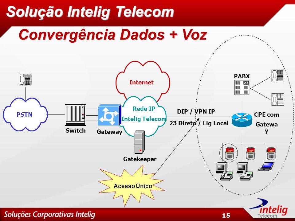 Telecom 15 Convergência Dados + Voz Solução Intelig Telecom PSTN Switch PABX Internet Rede IP Intelig Telecom DIP / VPN IP 23 Direto / Lig Local Gatekeeper Gateway CPE com Gatewa y Acesso Único