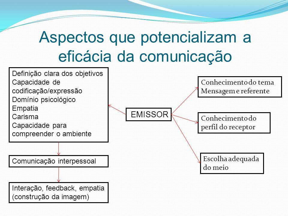 Aspectos que potencializam a eficácia da comunicação EMISSOR Definição clara dos objetivos Capacidade de codificação/expressão Domínio psicológico Emp