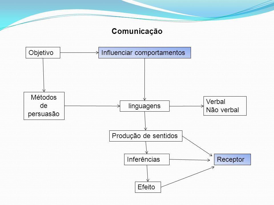 ObjetivoInfluenciar comportamentos Métodos de persuasão linguagens Verbal Não verbal Produção de sentidos Inferências Efeito Receptor Comunicação