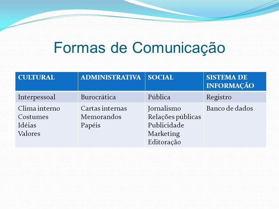 Formas de Comunicação CULTURALADMINISTRATIVASOCIALSISTEMA DE INFORMAÇÃO InterpessoalBurocráticaPúblicaRegistro Clima interno Costumes Idéias Valores C