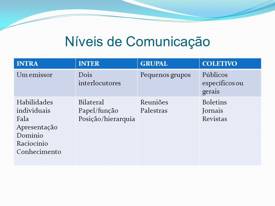 Níveis de Comunicação INTRAINTERGRUPALCOLETIVO Um emissorDois interlocutores Pequenos gruposPúblicos específicos ou gerais Habilidades individuais Fal