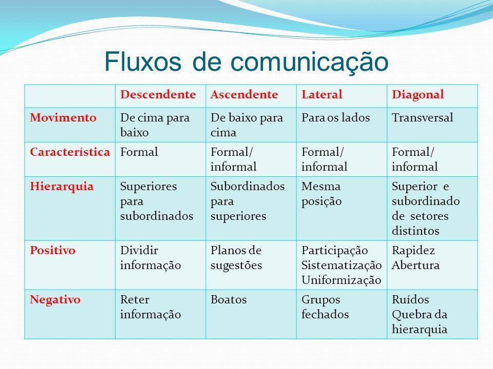 Fluxos de comunicação DescendenteAscendenteLateralDiagonal MovimentoDe cima para baixo De baixo para cima Para os ladosTransversal CaracterísticaForma