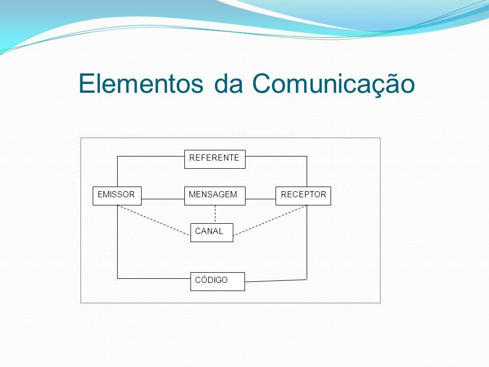 Elementos da Comunicação REFERENTE EMISSORMENSAGEMRECEPTOR CANAL CÓDIGO