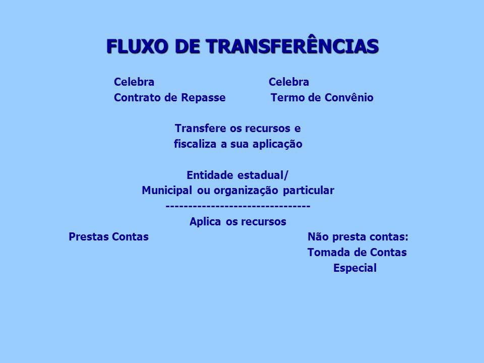 FLUXO DE TRANSFERÊNCIAS Celebra Contrato de Repasse Termo de Convênio Transfere os recursos e fiscaliza a sua aplicação Entidade estadual/ Municipal o