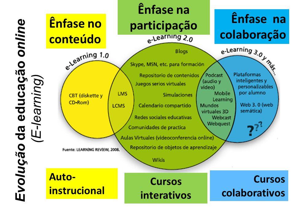 Ênfase no conteúdo Auto- instrucional Ênfase na participação Ênfase na colaboração Cursos interativos Cursos colaborativos Evolução da educação online (E-learning)