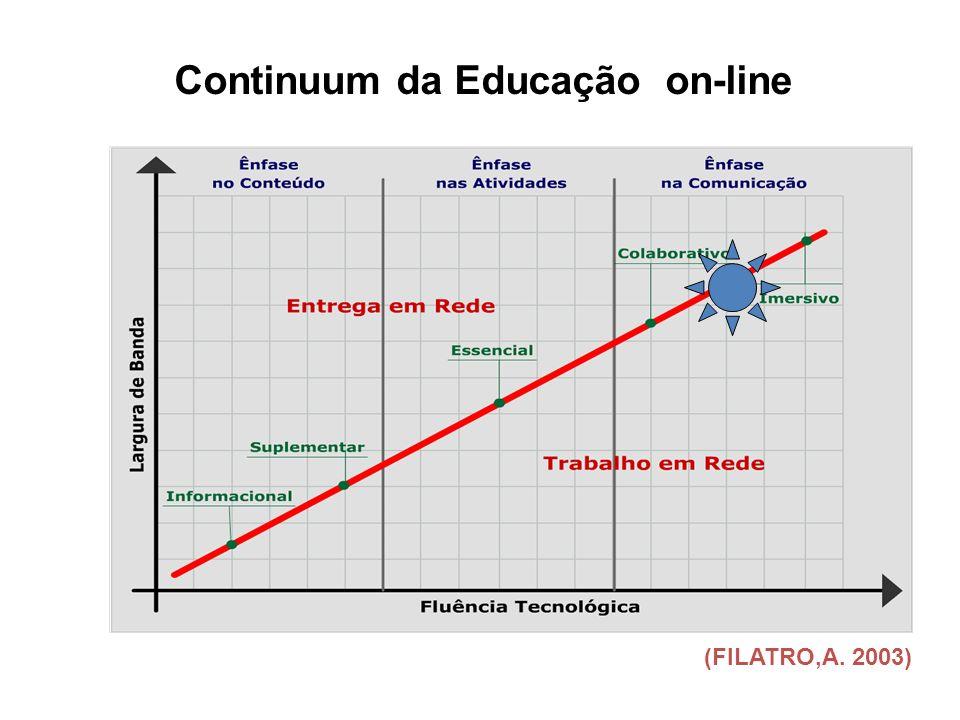 (FILATRO,A. 2003) Continuum da Educação on-line