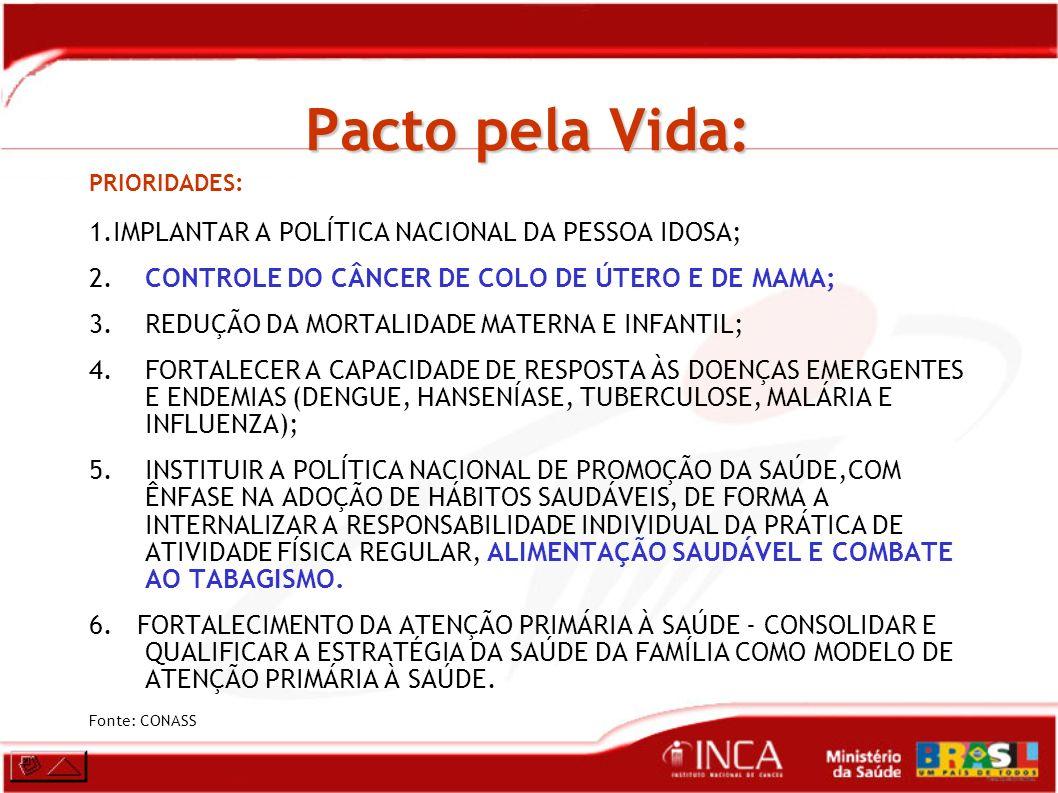 Pacto pela Vida (Nós críticos) Metas Prioritárias: Controle dos Cânceres do Colo do Útero e de Mama Colo do Útero Cobertura de 80% para exame de preventivo do câncer do colo do útero; Incentivo a realização da CAF; Mama: Ampliar para 60% a cobertura de mamografia; Realizar punção por agulha grossa (PAG) em 100% dos casos.