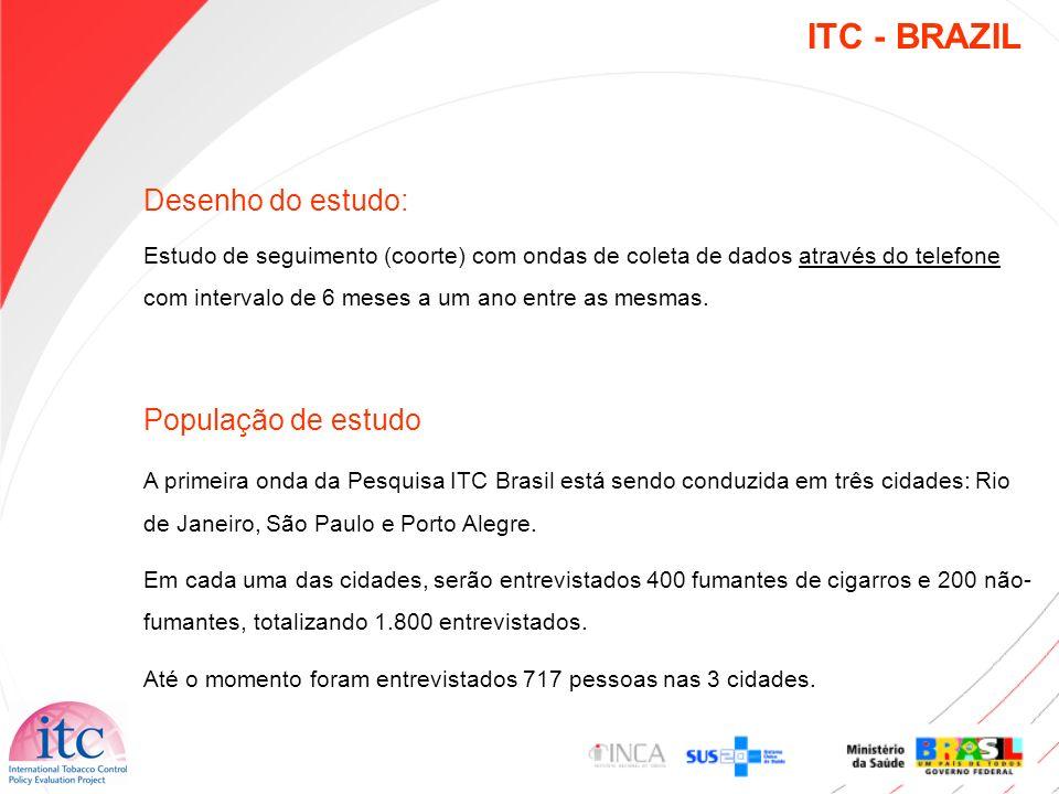 ITC – BRAZIL Resultados Preliminares N= 717 Fumante Não fumante Masculino Feminino Masculino Feminino 39,3% 60,7% 35,6% 64,4% Distribuição de fumantes e não fumantes por sexo