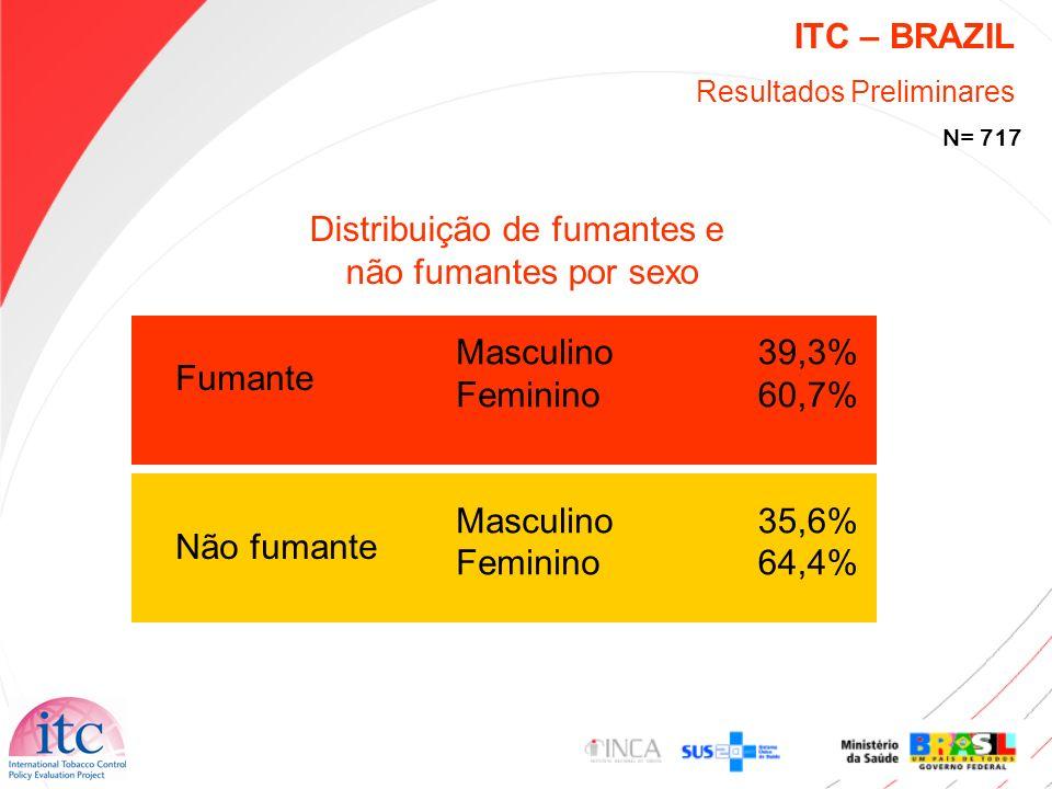 ITC – BRAZIL Resultados Preliminares N= 717 Fumante Não fumante Masculino Feminino Masculino Feminino 39,3% 60,7% 35,6% 64,4% Distribuição de fumantes