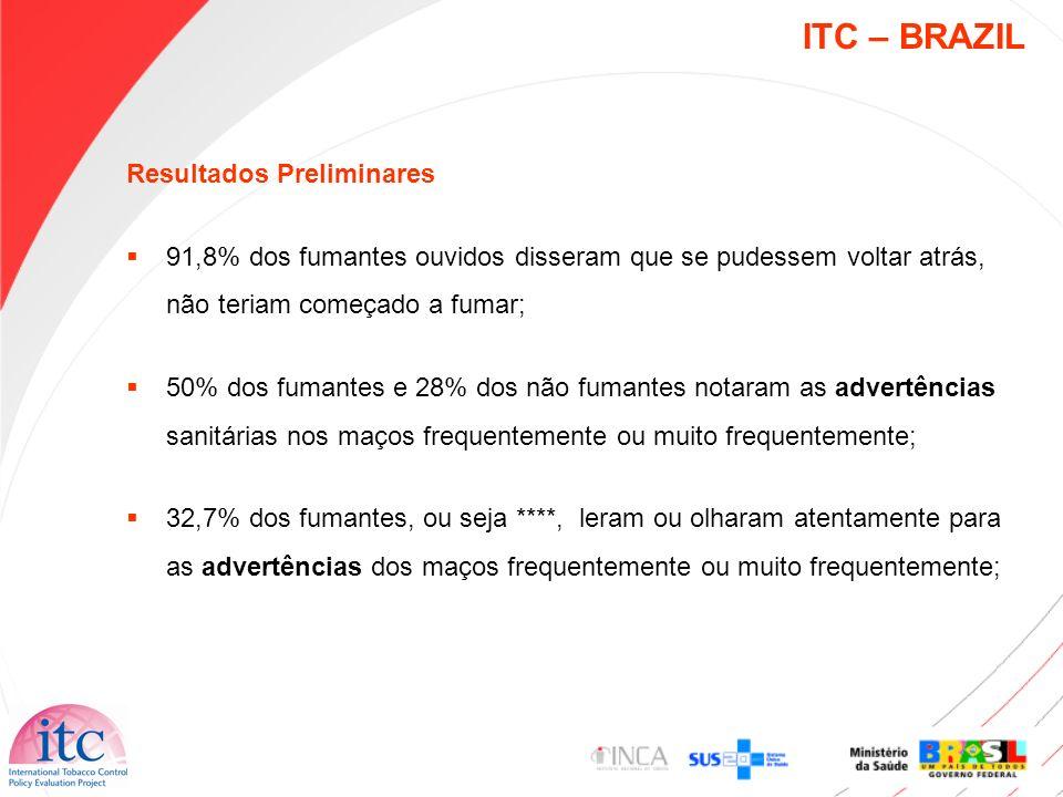 ITC – BRAZIL Resultados Preliminares 61,6% dos fumantes (e 83.2% dos não-fumantes) disseram que as advertências os fizeram pensar - um pouco ou muito - acerca dos riscos à saúde provocados pelo tabagismo; 48,2% dos fumantes disseram que as advertências fazem com que eles fiquem mais propensos a deixar de fumar; 39,1% dos fumantes relataram que as imagens e frases das advertências impediram que pegassem um cigarro quando estavam prestes a fumar, nos últimos 30 dias;