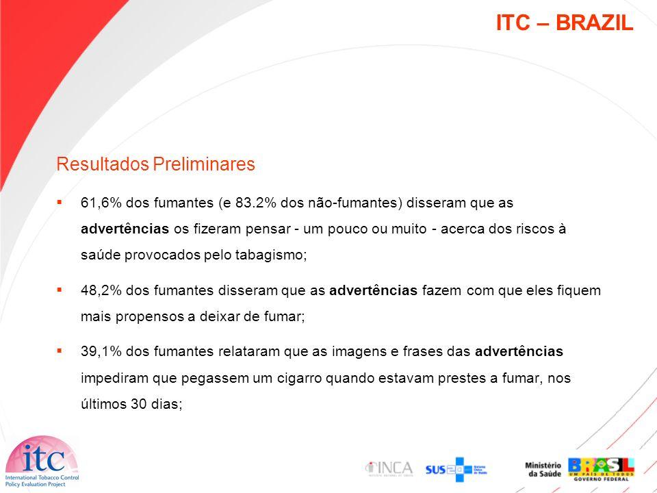 ITC – BRAZIL Resultados Preliminares 61,6% dos fumantes (e 83.2% dos não-fumantes) disseram que as advertências os fizeram pensar - um pouco ou muito
