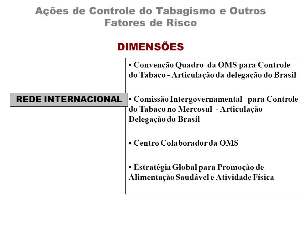 Ações de Controle do Tabagismo e Outros Fatores de Risco DIMENSÕES Convenção Quadro da OMS para Controle do Tabaco - Articulação da delegação do Brasi