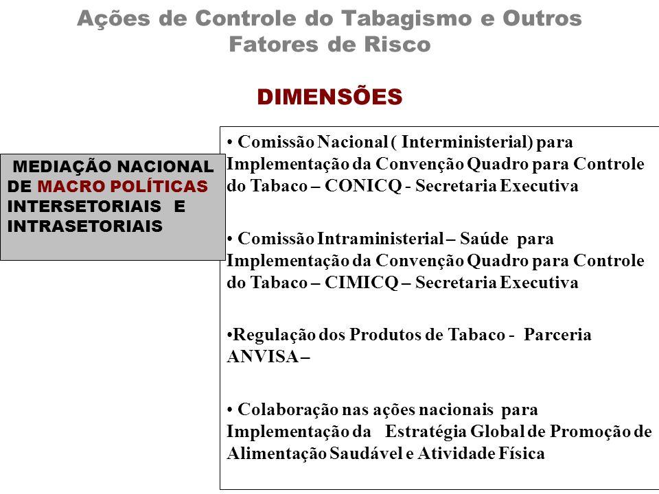 Comissão Nacional ( Interministerial) para Implementação da Convenção Quadro para Controle do Tabaco – CONICQ - Secretaria Executiva Comissão Intramin