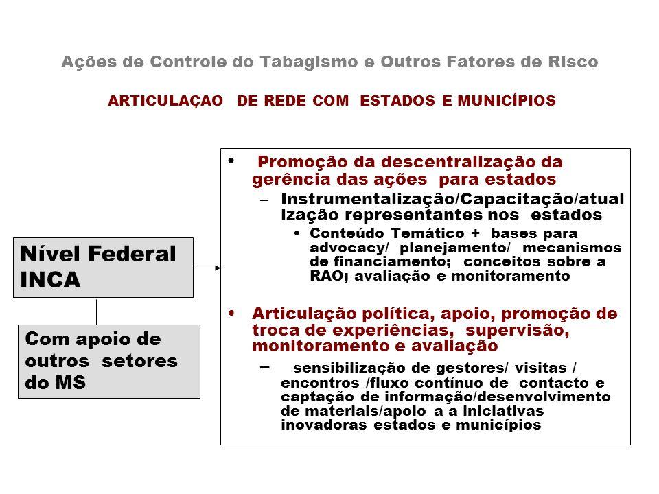 Ações de Controle do Tabagismo e Outros Fatores de Risco ARTICULAÇAO DE REDE COM ESTADOS E MUNICÍPIOS Promoção da descentralização da gerência das açõ