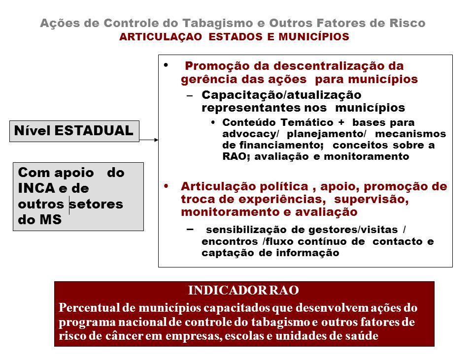 Ações de Controle do Tabagismo e Outros Fatores de Risco ARTICULAÇAO ESTADOS E MUNICÍPIOS Promoção da descentralização da gerência das ações para muni