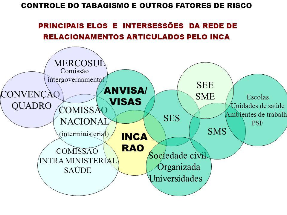 INCA RAO SES Sociedade civil Organizada Universidades CONVENÇAO QUADRO COMISSÃO INTRA MINISTERIAL SAÚDE COMISSÃO NACIONAL (interministerial) SMS Comis
