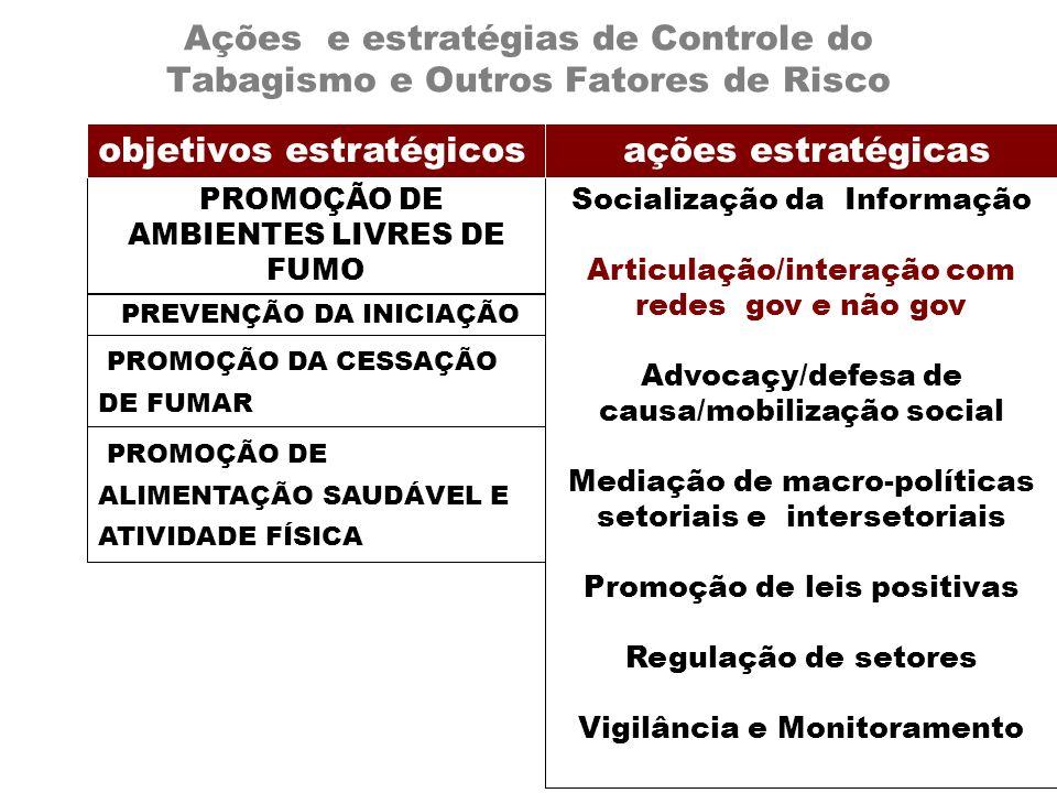 Ações e estratégias de Controle do Tabagismo e Outros Fatores de Risco PROMOÇÃO DE AMBIENTES LIVRES DE FUMO PREVENÇÃO DA INICIAÇÃO PROMOÇÃO DA CESSAÇÃ