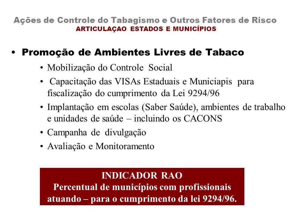 Promoção de Ambientes Livres de Tabaco Mobilização do Controle Social Capacitação das VISAs Estaduais e Municiapis para fiscalização do cumprimento da