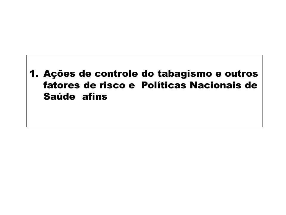 Ações de Controle do Tabagismo e Outros Fatores de Risco DIMENSÕES DAS ARTICULACÓES E MEDIAÇÕES REDE INTERNACIONAL ARTICULAÇÃO E MEDIAÇÃO DE MACRO POLÍTICAS INTERSETORIAIS E INTRASETORIAIS ARTICULAÇAO NACIONAL (Estados e municípios) AÇÕES INTRASETORIAIS INTERSETORIAIS