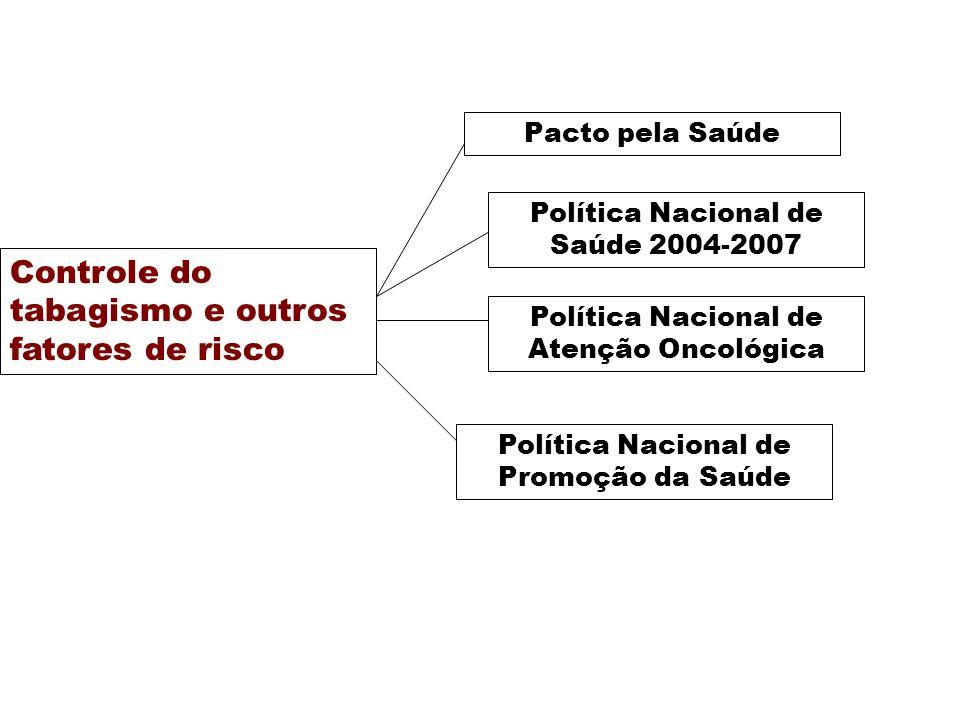 Controle do tabagismo e outros fatores de risco Política Nacional de Atenção Oncológica Política Nacional de Promoção da Saúde Pacto pela Saúde Políti