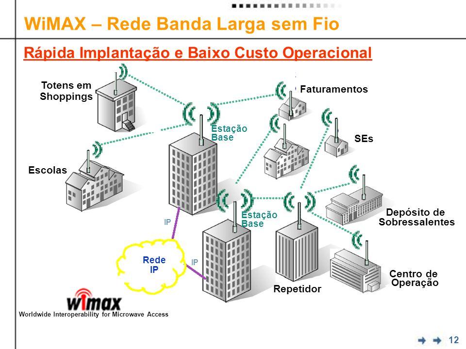 12 WiMAX – Rede Banda Larga sem Fio Faturamentos Rede IP Depósito de Sobressalentes Repetidor Estação Base IP Escolas Centro de Operação SEs Totens em