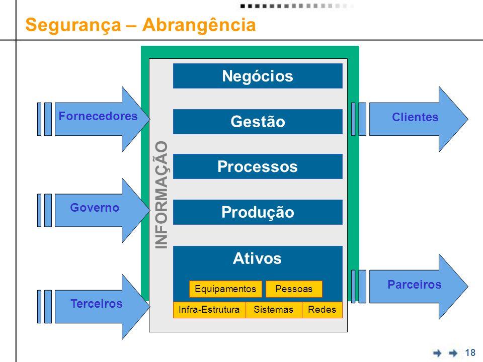 18 Segurança – Abrangência SEGURANÇA INFORMAÇÃO Ativos Produção Processos Gestão Negócios Infra-EstruturaRedesSistemas EquipamentosPessoas Terceiros G