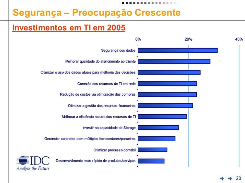 20 Segurança – Preocupação Crescente Investimentos em TI em 2005