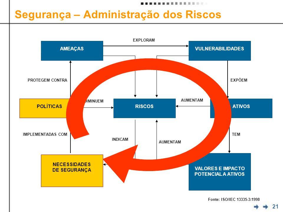 21 Segurança – Administração dos Riscos AMEAÇASVULNERABILIDADES POLÍTICASRISCOSATIVOS NECESSIDADES DE SEGURANÇA VALORES E IMPACTO POTENCIAL A ATIVOS EXPLORAM EXPÕEMPROTEGEM CONTRA TEMIMPLEMENTADAS COM Fonte: ISO/IEC 13335-3:1998 AUMENTAM DIMINUEM AUMENTAM INDICAM