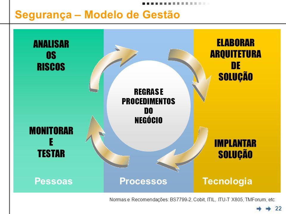 22 Segurança – Modelo de Gestão PessoasProcessosTecnologia ANALISAR OS RISCOS ELABORAR ARQUITETURA DE SOLUÇÃO IMPLANTAR SOLUÇÃO REGRAS E PROCEDIMENTOS DO NEGÓCIO MONITORAR E TESTAR Normas e Recomendações: BS7799-2, Cobit, ITIL, ITU-T X805, TMForum, etc