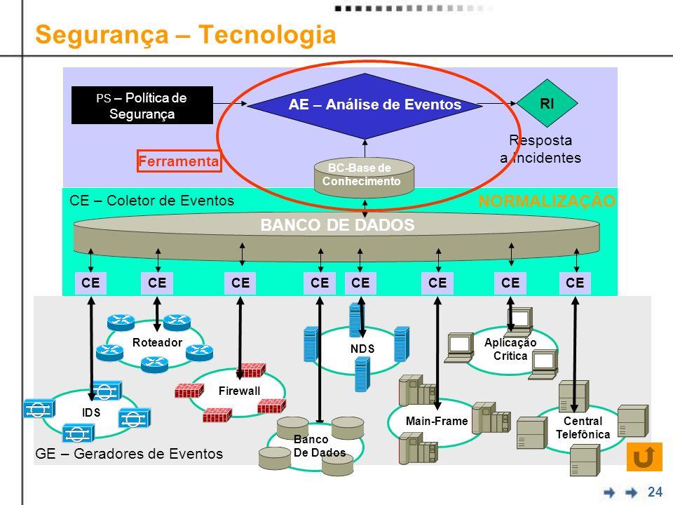 24 Segurança – Tecnologia CE Roteador IDS Main-Frame Firewall NDS Central Telefônica Aplicação Crítica CE NORMALIZAÇÃO BANCO DE DADOS CE – Coletor de