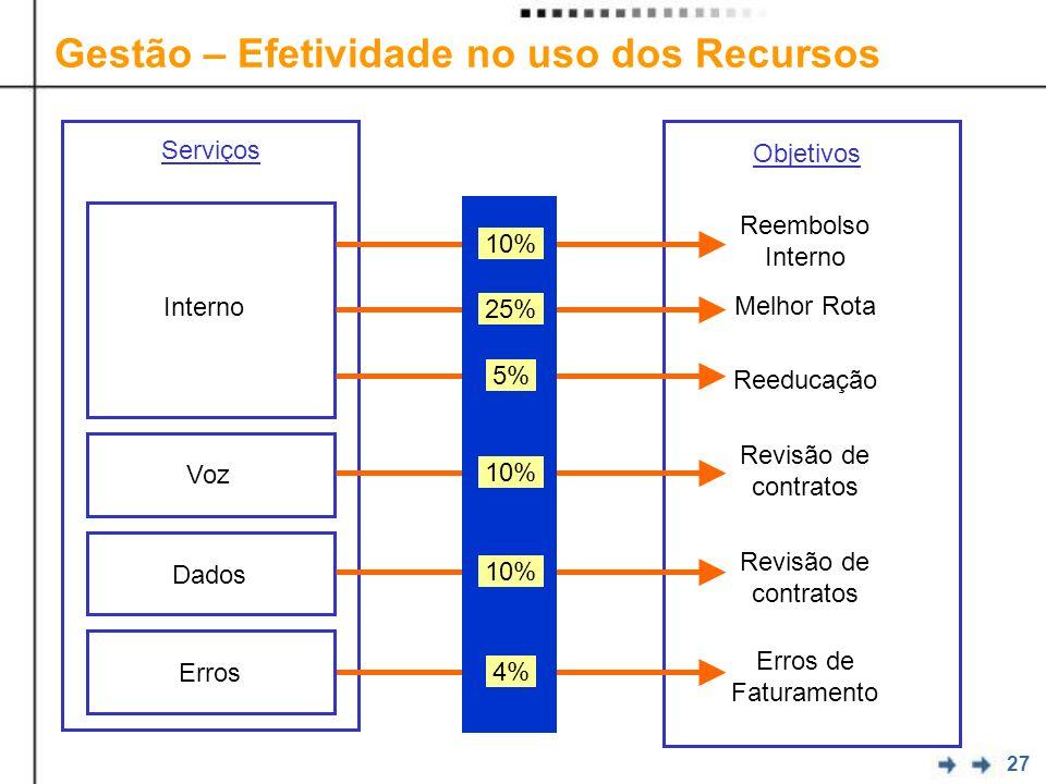 27 Gestão – Efetividade no uso dos Recursos Serviços Interno Voz Dados Reembolso Interno Melhor Rota Reeducação Revisão de contratos Erros de Faturamento Erros Objetivos 10% 25% 5% 10% 4%