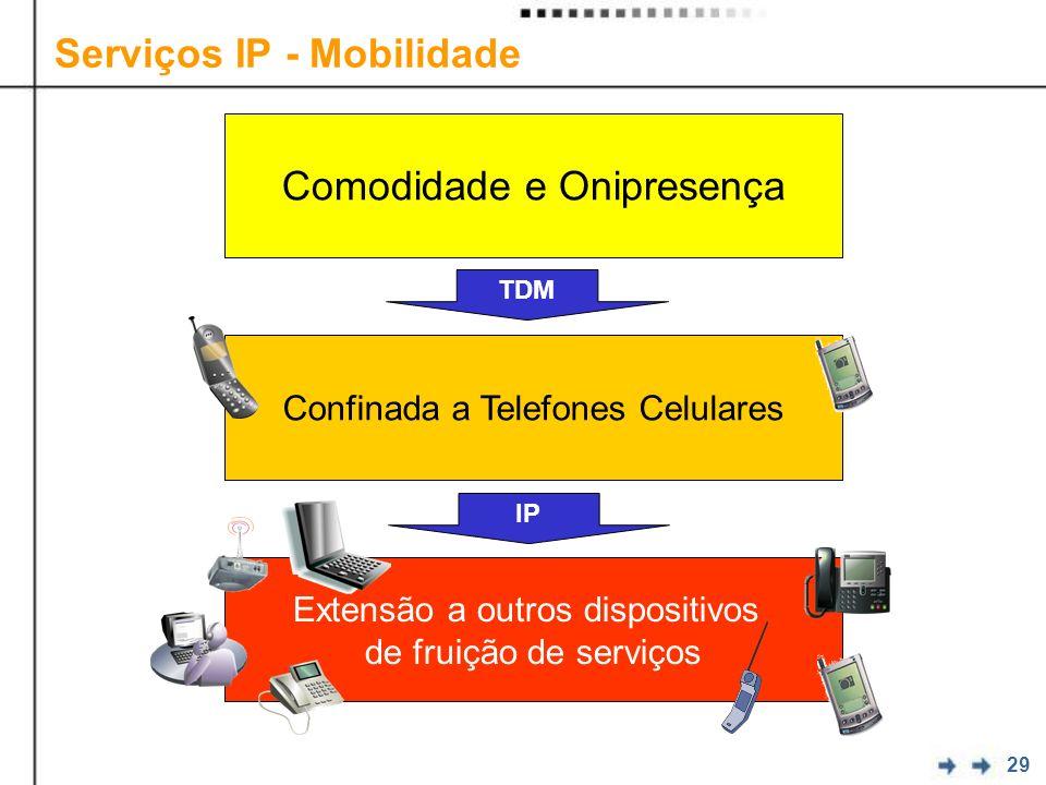 29 Serviços IP - Mobilidade Comodidade e Onipresença Confinada a Telefones Celulares Extensão a outros dispositivos de fruição de serviços TDM IP