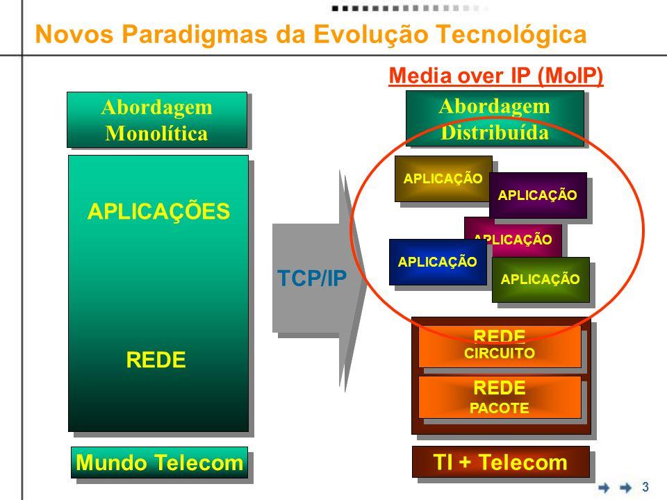 3 Novos Paradigmas da Evolução Tecnológica APLICAÇÕES REDE TCP/IP Abordagem Monolítica Abordagem Monolítica Mundo Telecom REDE PACOTE REDE PACOTE REDE