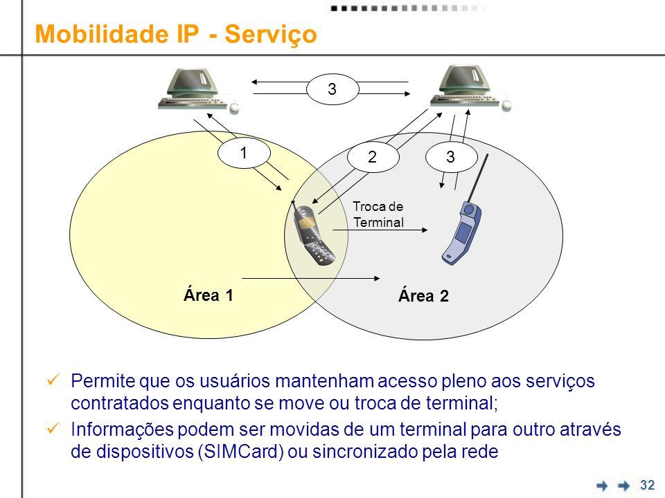 32 Mobilidade IP - Serviço Permite que os usuários mantenham acesso pleno aos serviços contratados enquanto se move ou troca de terminal; Informações podem ser movidas de um terminal para outro através de dispositivos (SIMCard) ou sincronizado pela rede Área 1 Área 2 1 3 3 2 Troca de Terminal