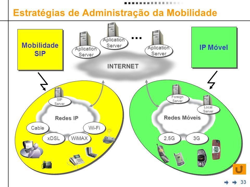33 Estratégias de Administração da Mobilidade INTERNET Redes IP Redes Móveis WiMAXWiMAX Wi-FiWi-Fi xDSLxDSL CableCable 2,5G2,5G3G3G AplicationServerAplicationServer AplicationServerAplicationServer AplicationServerAplicationServer...