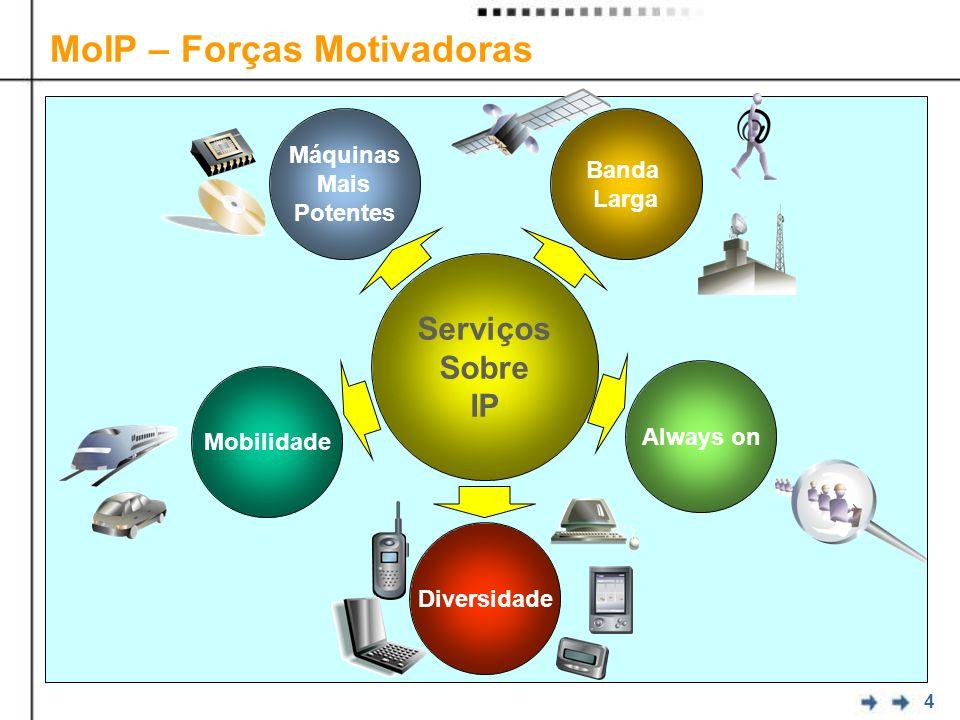 4 MoIP – Forças Motivadoras Máquinas Mais Potentes Mobilidade Always on Banda Larga Diversidade Serviços Sobre IP