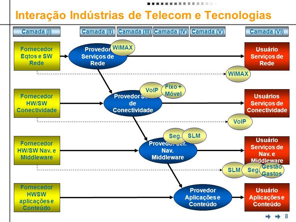 8 Interação Indústrias de Telecom e Tecnologias Provedor Serviços de Rede Provedor Ser. de Conectividade Provedor Ser. Nav. Middleware Fornecedor Eqto