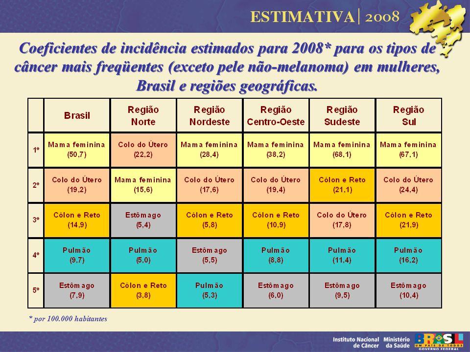 Coeficientes de incidência estimados para 2008* para os tipos de câncer mais freqüentes (exceto pele não-melanoma) em mulheres, Brasil e regiões geogr
