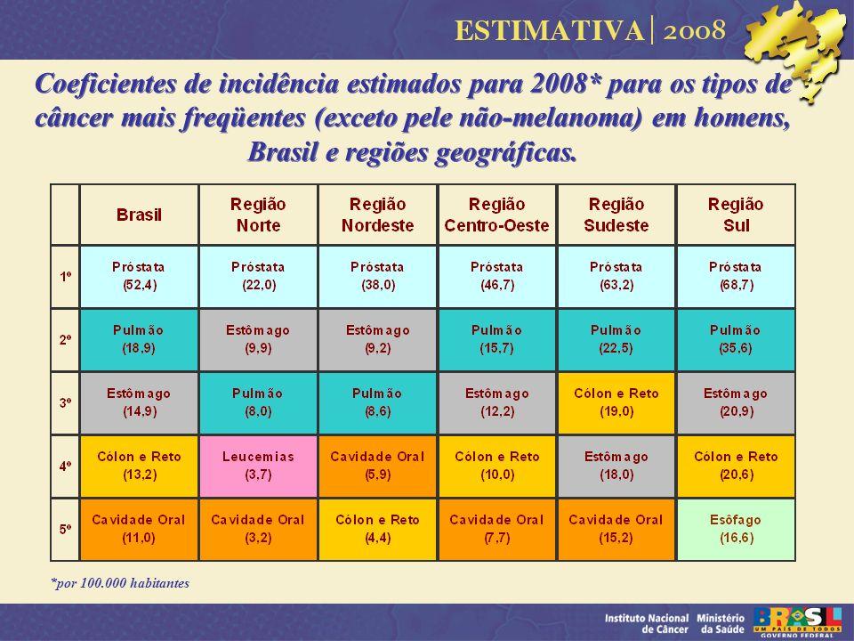 Coeficientes de incidência estimados para 2008* para os tipos de câncer mais freqüentes (exceto pele não-melanoma) em homens, Brasil e regiões geográf