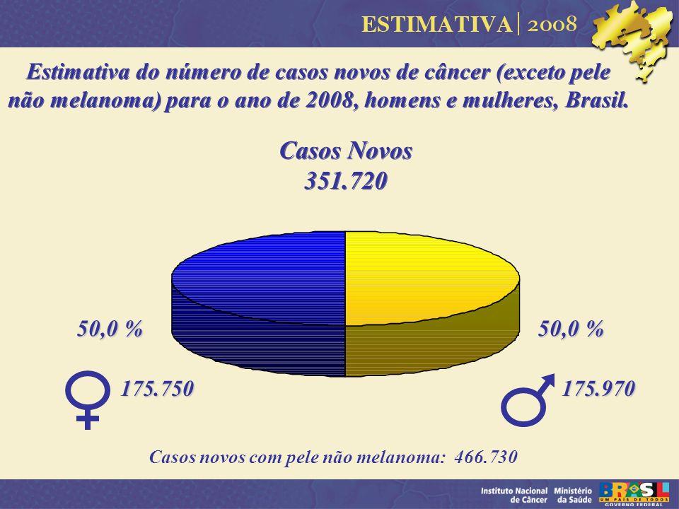 Estimativa do número de casos novos de câncer (exceto pele não melanoma) para o ano de 2008, homens e mulheres, Brasil. 50,0 % Casos novos com pele nã