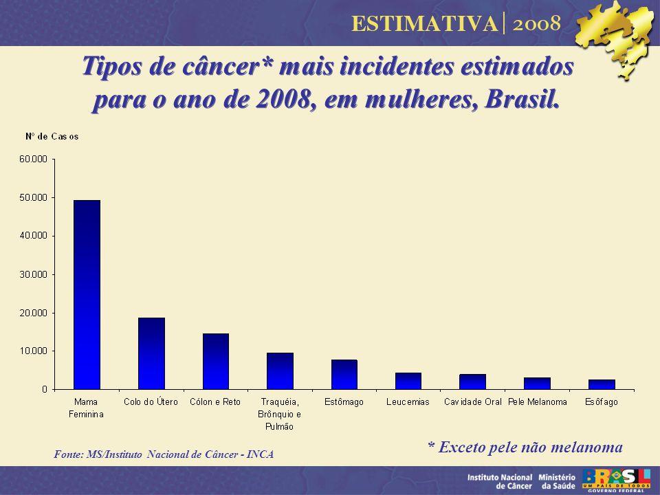 Fonte: MS/Instituto Nacional de Câncer - INCA Tipos de câncer* mais incidentes estimados para o ano de 2008, em mulheres, Brasil. * Exceto pele não me