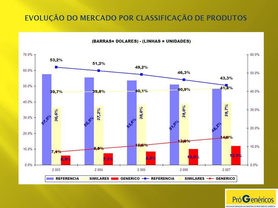 EVOLUÇÃO DO MERCADO POR CLASSIFICAÇÃO DE PRODUTOS