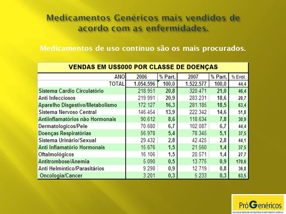 Medicamentos de uso contínuo são os mais procurados.