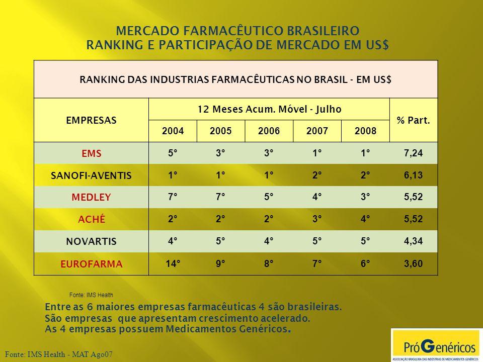Fonte: IMS Health - MAT Ago07 Entre as 6 maiores empresas farmacêuticas 4 são brasileiras. São empresas que apresentam crescimento acelerado. As 4 emp