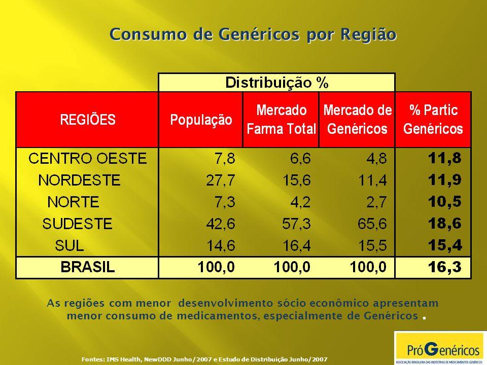 Consumo de Genéricos por Região Fontes: IMS Health, NewDDD Junho/2007 e Estudo de Distribuição Junho/2007 As regiões com menor desenvolvimento sócio e
