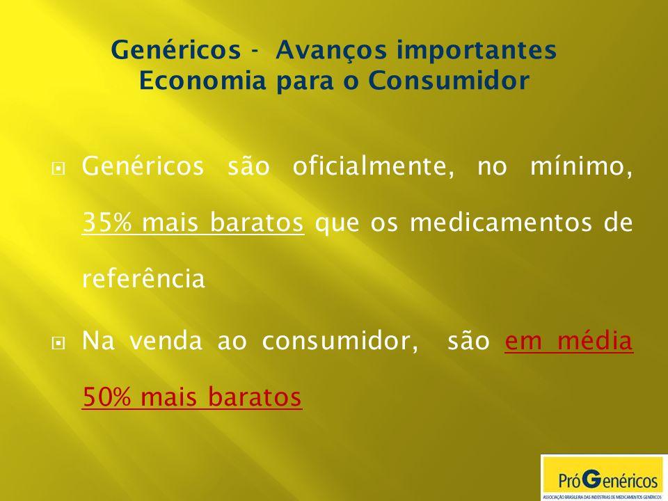 Genéricos são oficialmente, no mínimo, 35% mais baratos que os medicamentos de referência Na venda ao consumidor, são em média 50% mais baratos Genéri