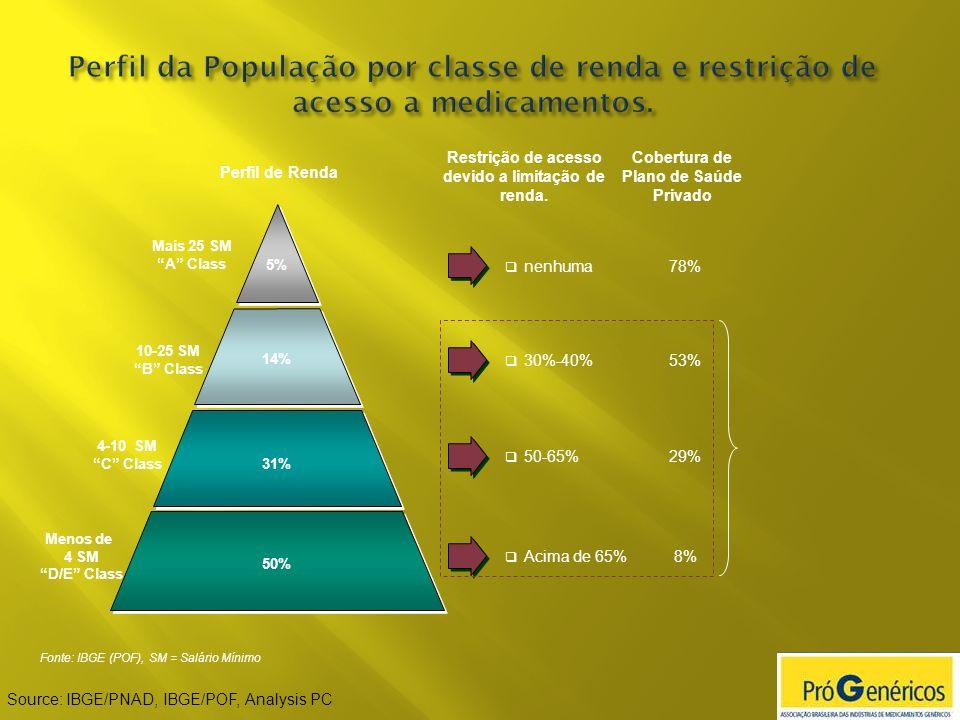 Perfil de Renda Restrição de acesso devido a limitação de renda. Cobertura de Plano de Saúde Privado Menos de 4 SM D/E Class 4-10 SM C Class 10-25 SM