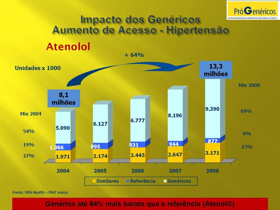 Atenolol Genérico até 64% mais barato que o referência (Atenol®) 8,1 milhões 13,3 milhões + 64% 54% 19% 27% 69% 8% 23% Unidades x 1000 Mix 2008 Mix 20